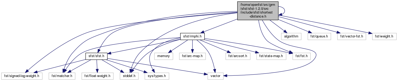 GRM-SFST: /home/openfst/src/grm/sfst/sfst-1 1 0/src/include